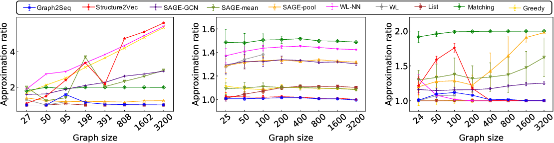Figure 3 for Graph2Seq: Scalable Learning Dynamics for Graphs