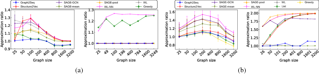 Figure 4 for Graph2Seq: Scalable Learning Dynamics for Graphs