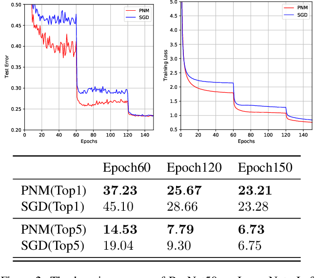 Figure 3 for Positive-Negative Momentum: Manipulating Stochastic Gradient Noise to Improve Generalization