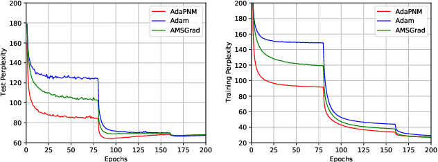 Figure 4 for Positive-Negative Momentum: Manipulating Stochastic Gradient Noise to Improve Generalization