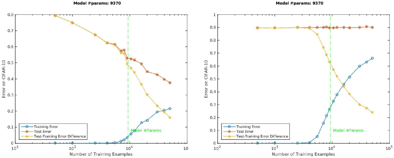 Figure 1 for Theory of Deep Learning III: explaining the non-overfitting puzzle
