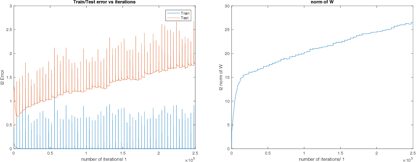 Figure 4 for Theory of Deep Learning III: explaining the non-overfitting puzzle