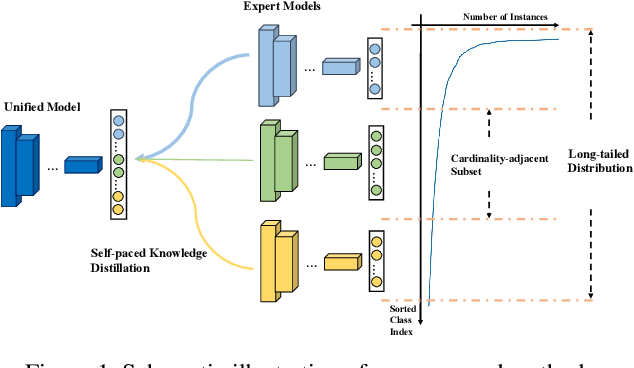 Figure 1 for Learning From Multiple Experts: Self-paced Knowledge Distillation for Long-tailed Classification