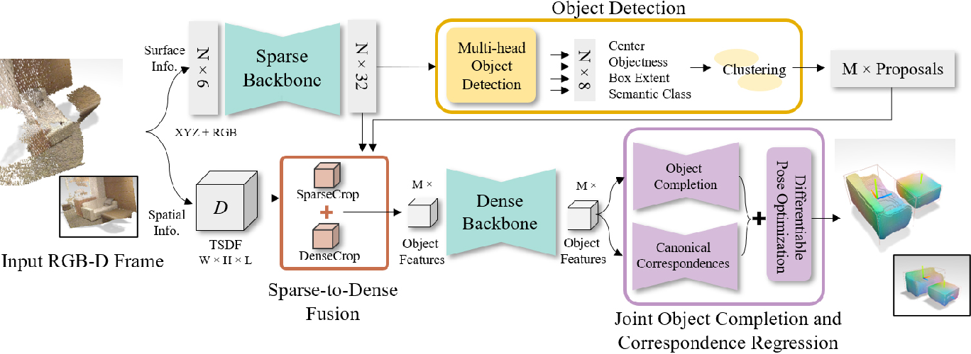 Figure 2 for Seeing Behind Objects for 3D Multi-Object Tracking in RGB-D Sequences
