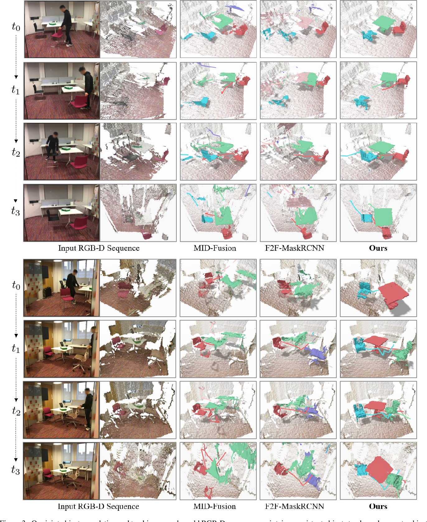 Figure 4 for Seeing Behind Objects for 3D Multi-Object Tracking in RGB-D Sequences