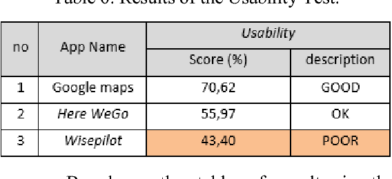 Comparison Analysis of Google Maps, Wisepilot, and Here Wego