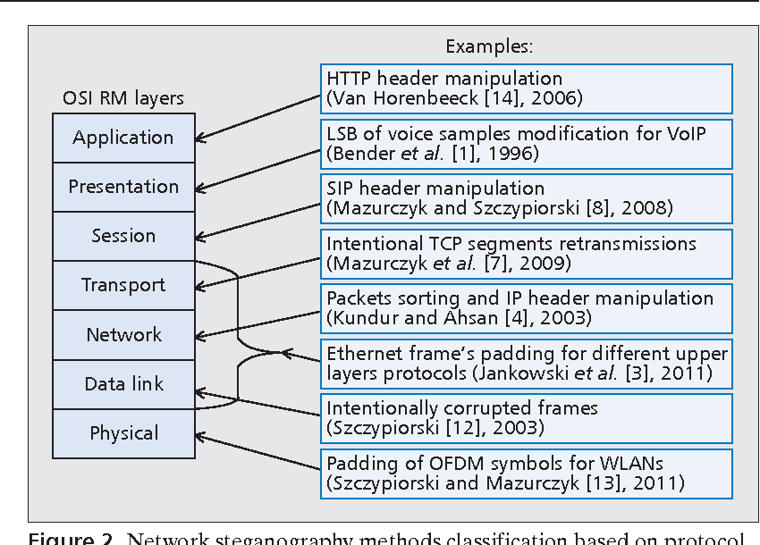 Figure 2 from Principles and overview of network steganography