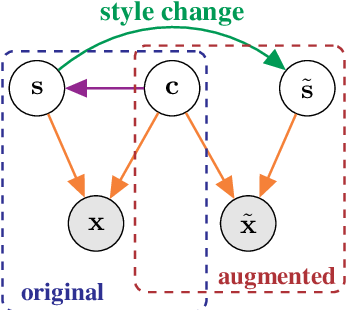 Figure 1 for Self-Supervised Learning with Data Augmentations Provably Isolates Content from Style