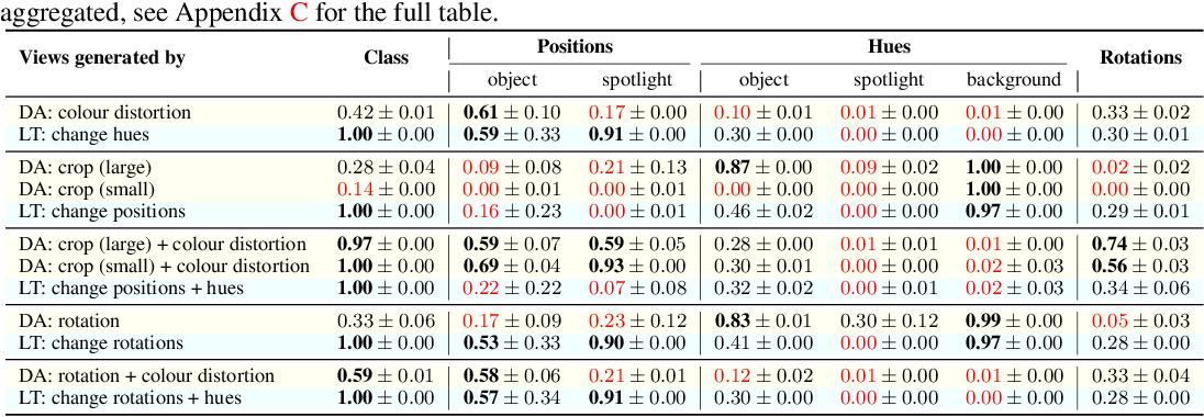 Figure 2 for Self-Supervised Learning with Data Augmentations Provably Isolates Content from Style
