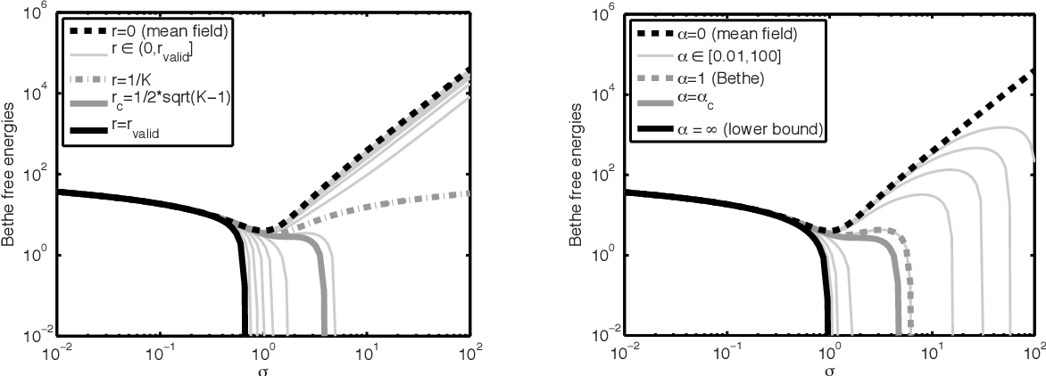 Figure 2 for Properties of Bethe Free Energies and Message Passing in Gaussian Models