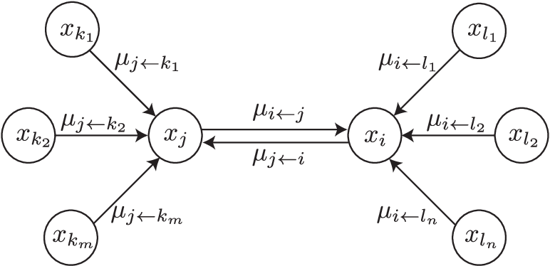 Figure 1 for Properties of Bethe Free Energies and Message Passing in Gaussian Models