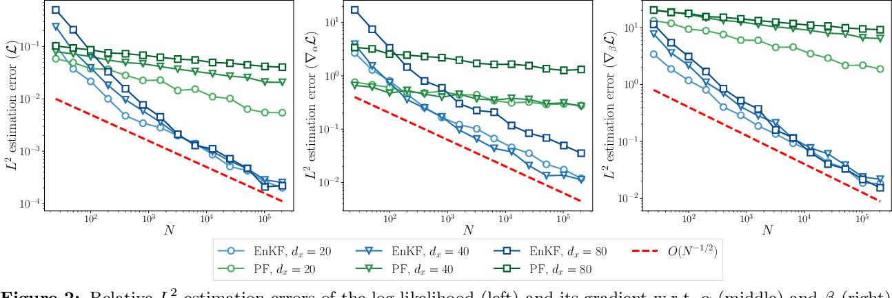 Figure 2 for Auto-differentiable Ensemble Kalman Filters