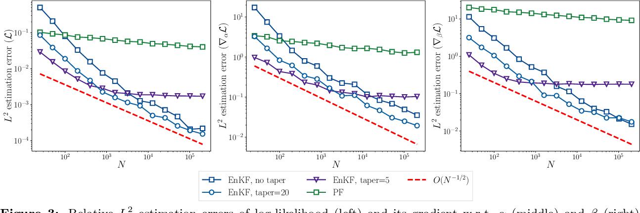 Figure 3 for Auto-differentiable Ensemble Kalman Filters