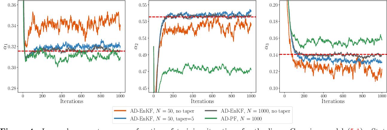Figure 4 for Auto-differentiable Ensemble Kalman Filters