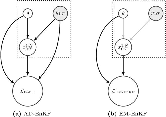 Figure 1 for Auto-differentiable Ensemble Kalman Filters