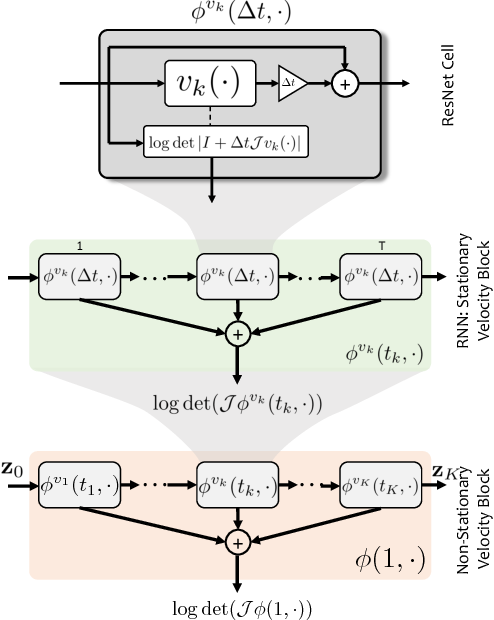 Figure 3 for Deep Diffeomorphic Normalizing Flows
