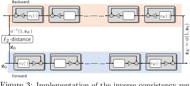 Figure 4 for Deep Diffeomorphic Normalizing Flows