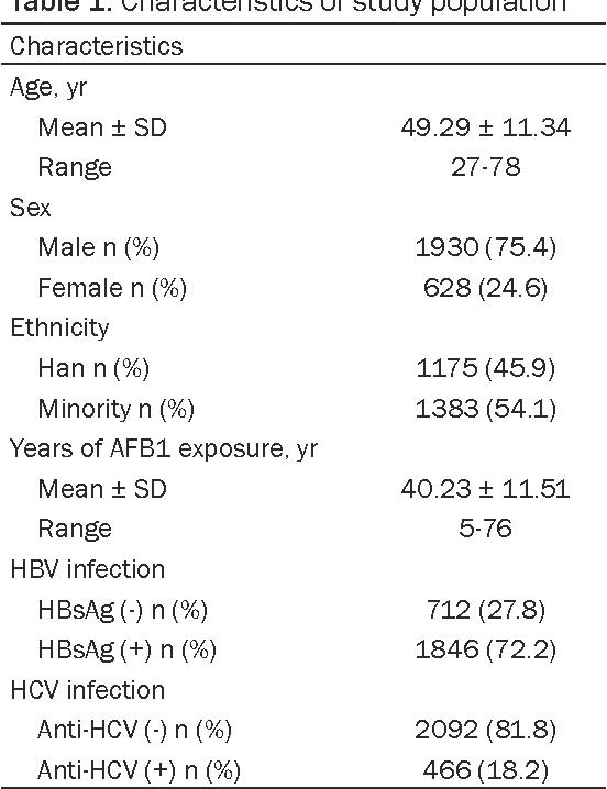Table 1. Characteristics of study population