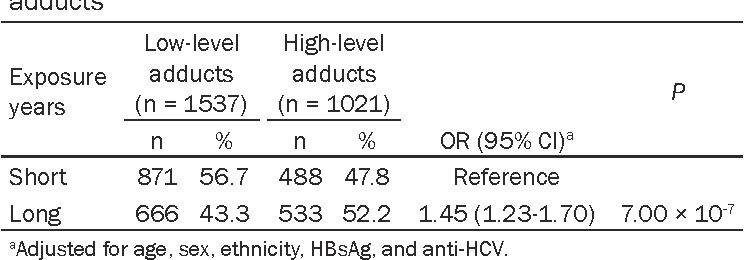 Table 2. Years of AFB1 exposure and the levels of AFB1-DNA adducts