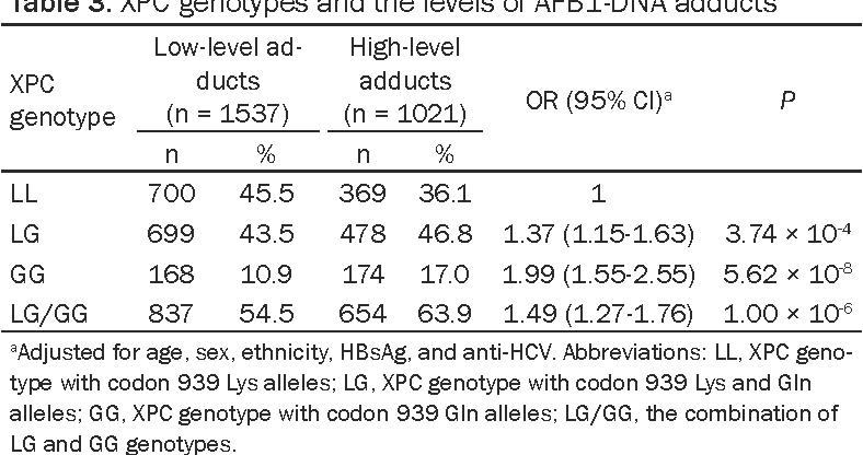 Table 3. XPC genotypes and the levels of AFB1-DNA adducts