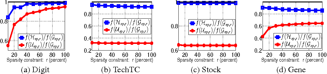Figure 3 for Approximating Sparse PCA from Incomplete Data