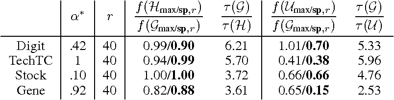 Figure 1 for Approximating Sparse PCA from Incomplete Data
