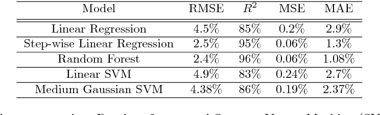 Figure 2 for Clinical Parameters Prediction for Gait Disorder Recognition