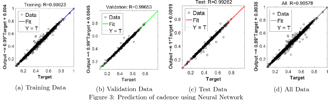 Figure 4 for Clinical Parameters Prediction for Gait Disorder Recognition