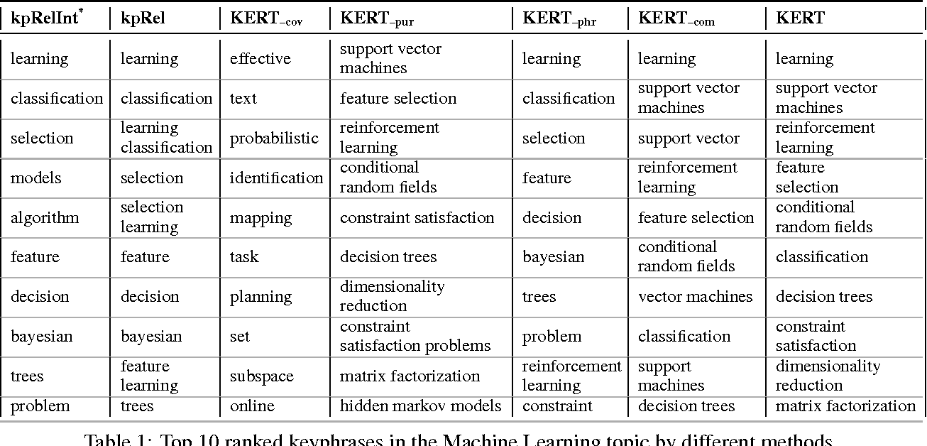 Figure 1 for KERT: Automatic Extraction and Ranking of Topical Keyphrases from Content-Representative Document Titles