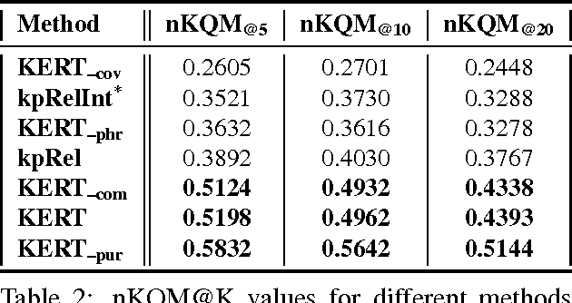 Figure 3 for KERT: Automatic Extraction and Ranking of Topical Keyphrases from Content-Representative Document Titles