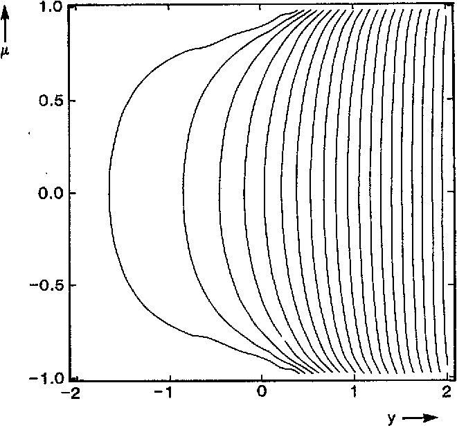 FIG. 5. Equally spaced contours of the temperature profile T(y,p), which characterizes the temperature variation across the separatrix of a large magnetic island (see Sec. IV B). The profile increases monotonically with increasing y.