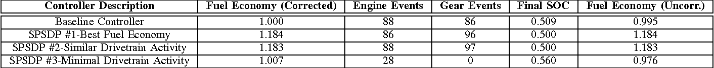 TABLE IV: Selected SPSDP controller performance