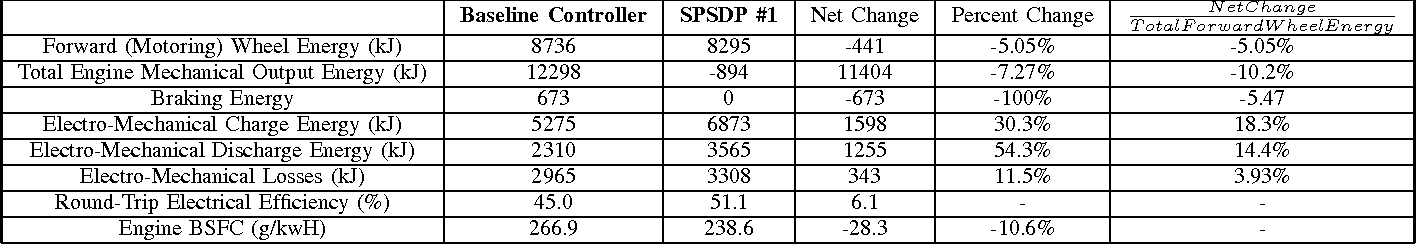 TABLE V: Selected SPSDP controller performance