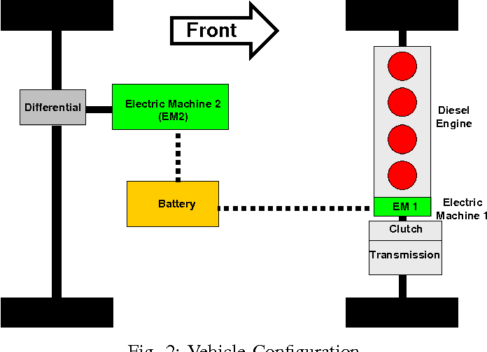 Fig. 2: Vehicle Configuration
