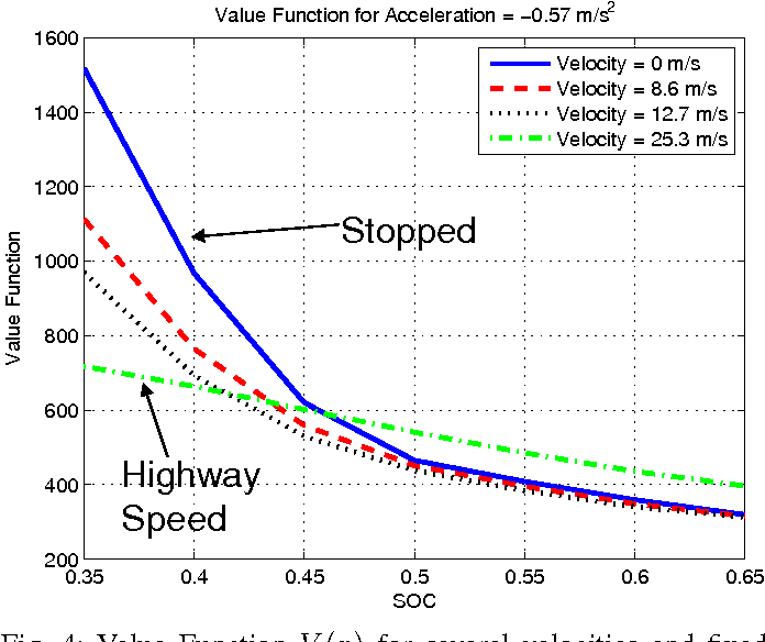 Fig. 4: Value Function V (x) for several velocities and fixed deceleration at -0.57 m/s2. The quadratic penalty on SOC strongly affects the value function at low speeds when the driver is more likely to turn the key off and end the trip.