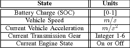 TABLE III: Vehicle Model States