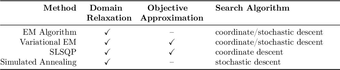 Figure 1 for Maximum a-Posteriori Estimation for the Gaussian Mixture Model via Mixed Integer Nonlinear Programming