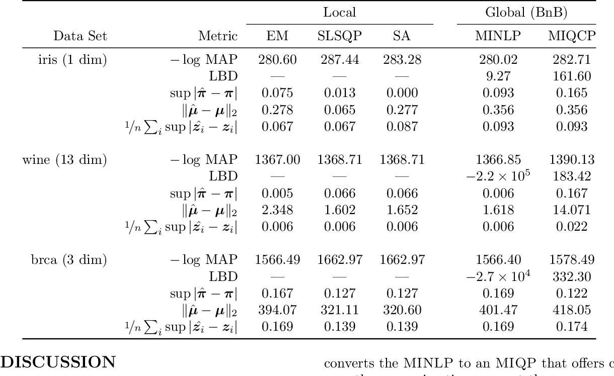 Figure 3 for Maximum a-Posteriori Estimation for the Gaussian Mixture Model via Mixed Integer Nonlinear Programming