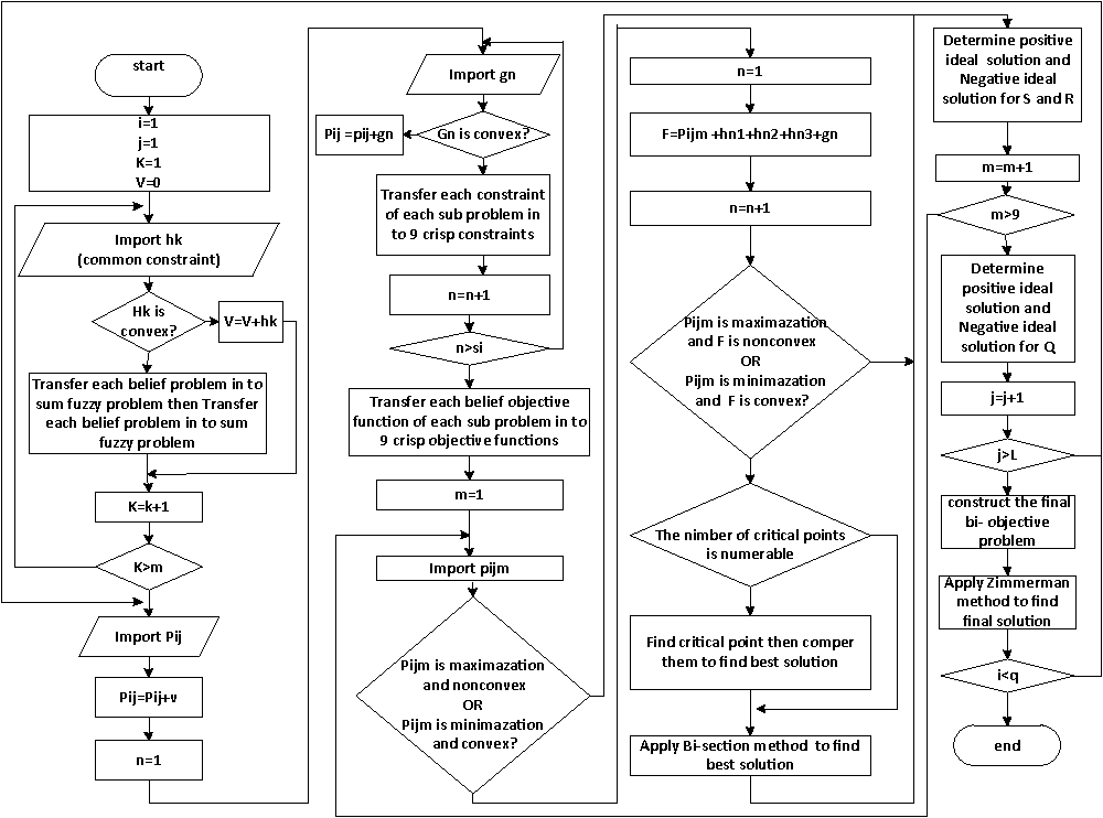 Fig. 3. The °owchart of proposed compromised solution method.