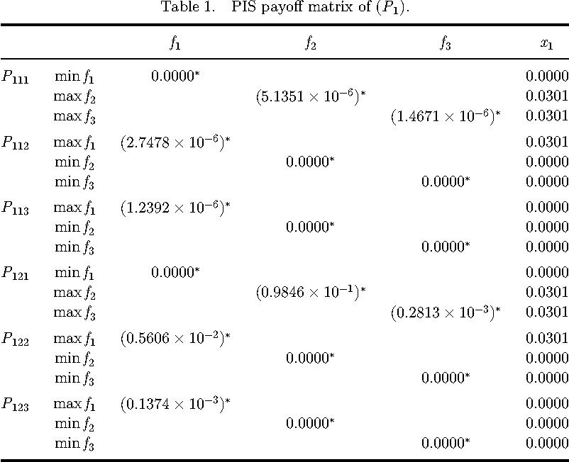 Table 1. PIS payo® matrix of (P1).