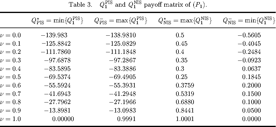 Table 3. QPIS1 and Q NIS 1 payo® matrix of (P1).