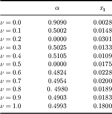 Table 4. Final obtained solution of sub-problem 1 based on proposed new method.