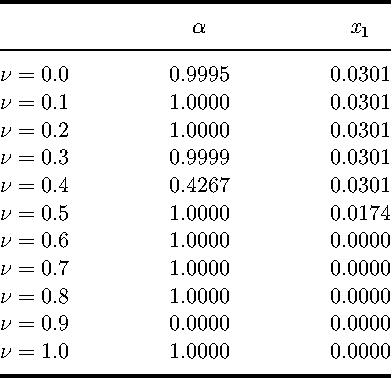 Table 5. Final obtained solution of subproblem 1 based on VIKOR method.