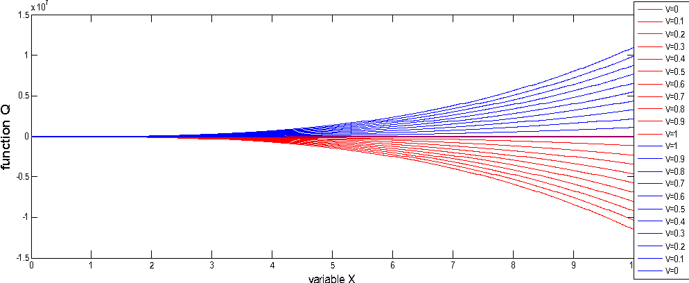 Fig. 4. The values of function QPIS and QNIS for sub-problem P1.