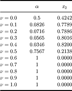 Table 6. Final obtained solution of sub-problem 2 based on proposed new method.