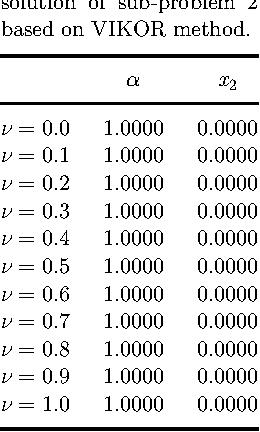 Table 7. Final obtained solution of sub-problem 2 based on VIKOR method.