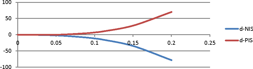 Fig. 5. The values of function dPIS and dNIS for sub-problem P1.