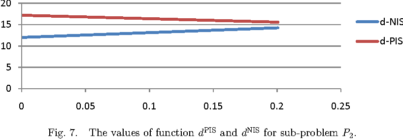 Fig. 7. The values of function dPIS and dNIS for sub-problem P2.