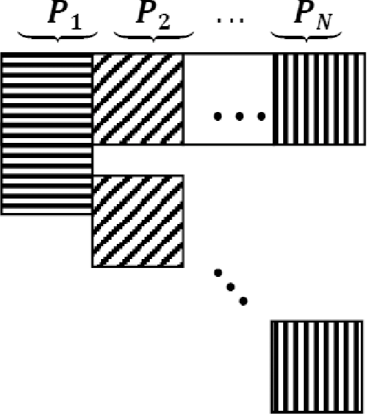 Fig. 2. Structure of a block angular structure.