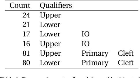 Figure 2 for Automatic Recognition of Landmarks on Digital Dental Models